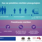 VIAA_infografiks_Kas_un_ka_var_pieteikties_1