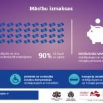 VIAA_infografiks_Macibu_izmaksas_Papildu_atbalsts_2