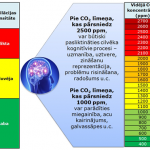 CO2(1)