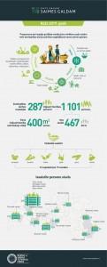 Infografika_PatsSavamSaimesGaldam